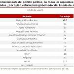 Aventaja Alfaro en encuesta del CEDD UdeG
