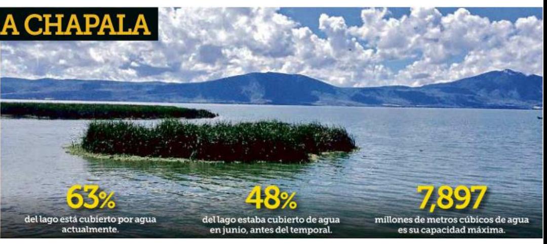Siguen beneficiando las lluvias a Chapala