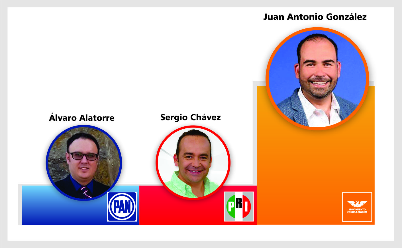 Aspirantes a presidente municipal de Tonalá, el Arquitecto Juan Antonio saca ventaja