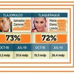 Tlajomulco y Tlaquepaque los que más aumentaron la nómina
