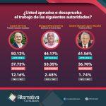 Reprueban tapatíos el gobierno de Alfaro; AMLO pasa de «panzazo»